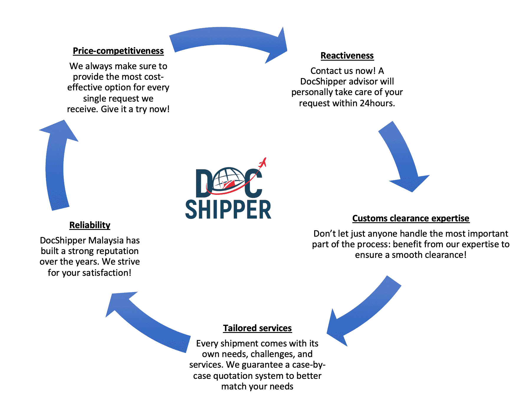 docshipper sea freight process