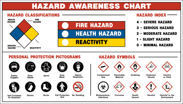 hazardous goods